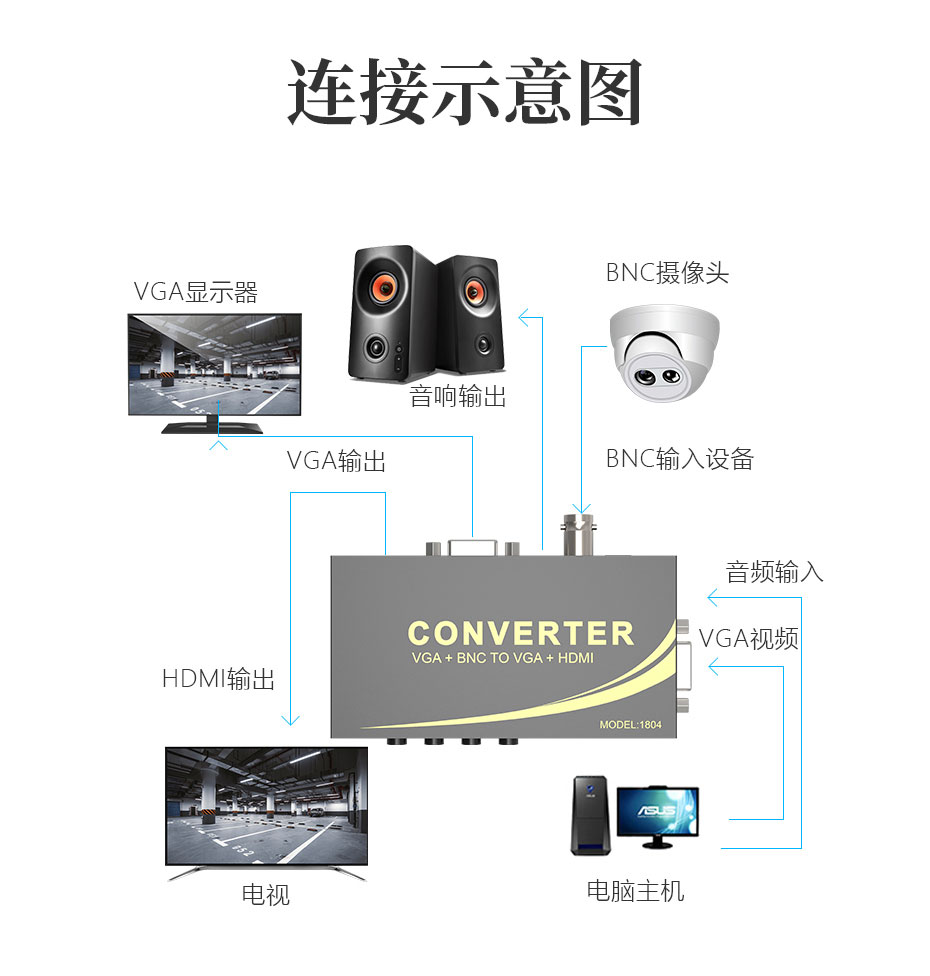 BNC转VGA/HDMI转换器1804连接使用示意图