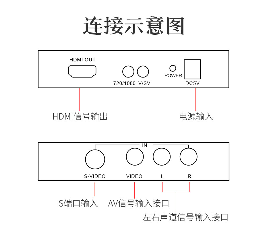 S端子/AV转HDMI转换器AVH连接使用示意图