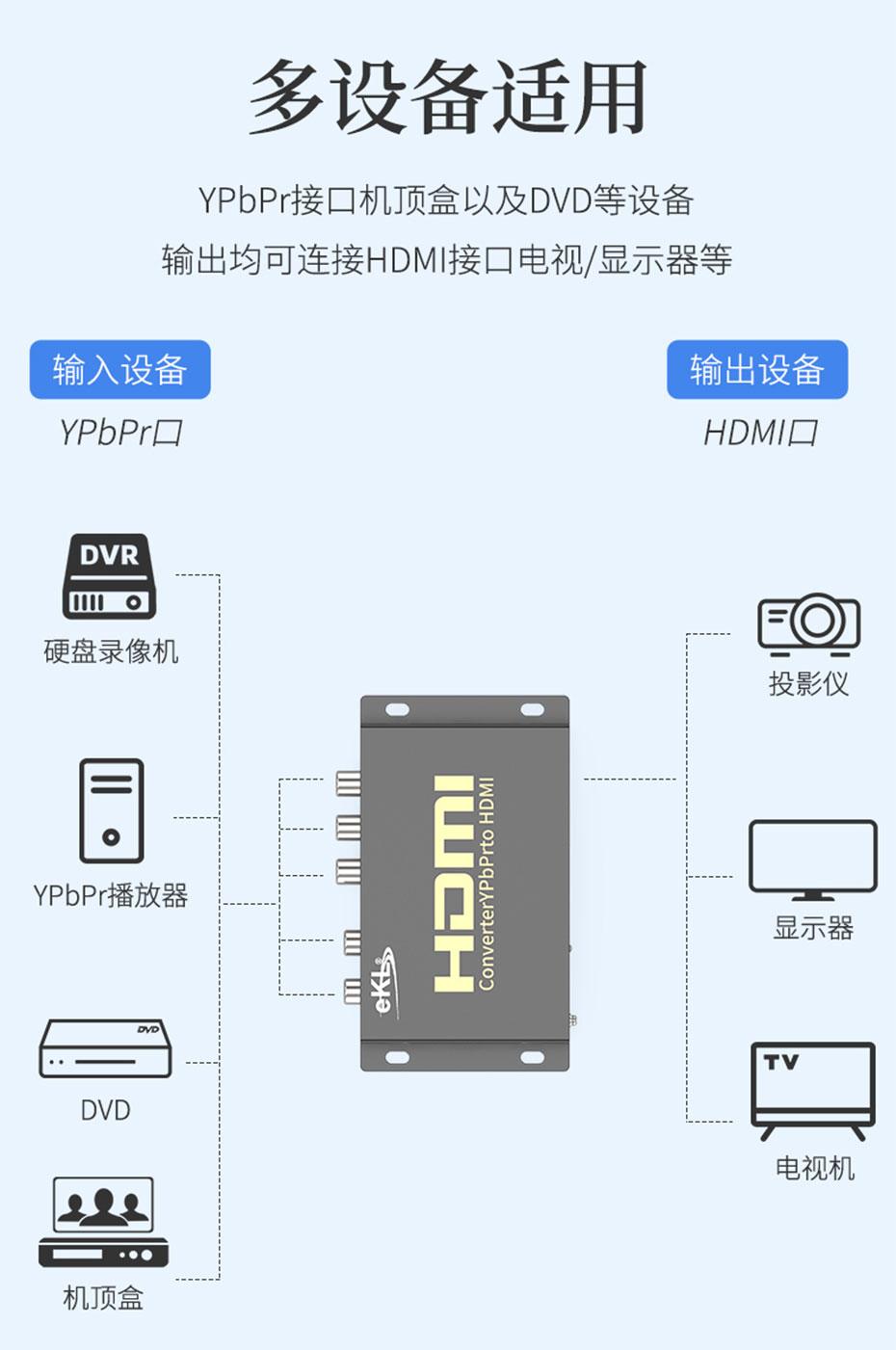 YPbPr(色差)转HDMI转换器YH连接使用示意图