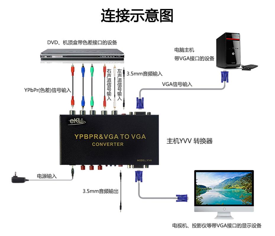 YPbPr色差转VGA转换器YVVl连接示意图