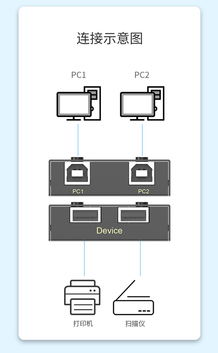 2口USB打印机共享器02U连接使用示意图
