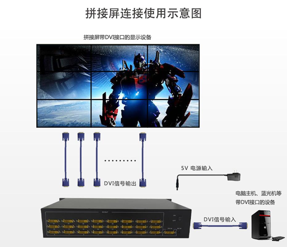 DVI分配器一进二十四出124D拼接屏连接使用示意图