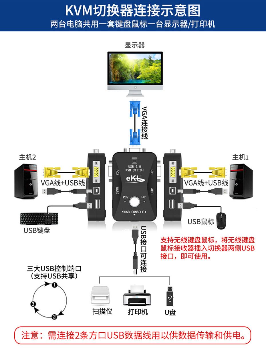USB打印机共享器21UA KVM切换器连接使用示意图
