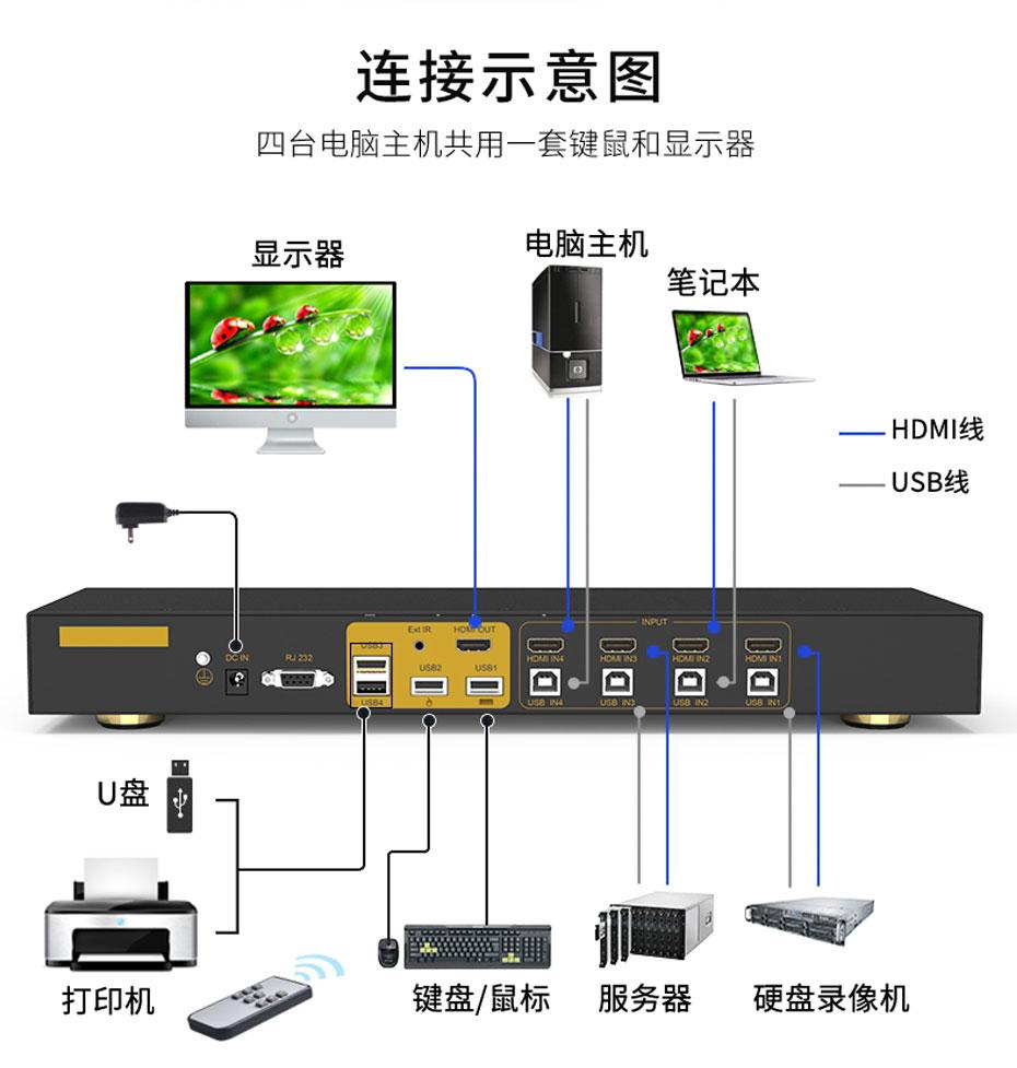 HDMI KVM切换器4进1出41HK连接使用示意图
