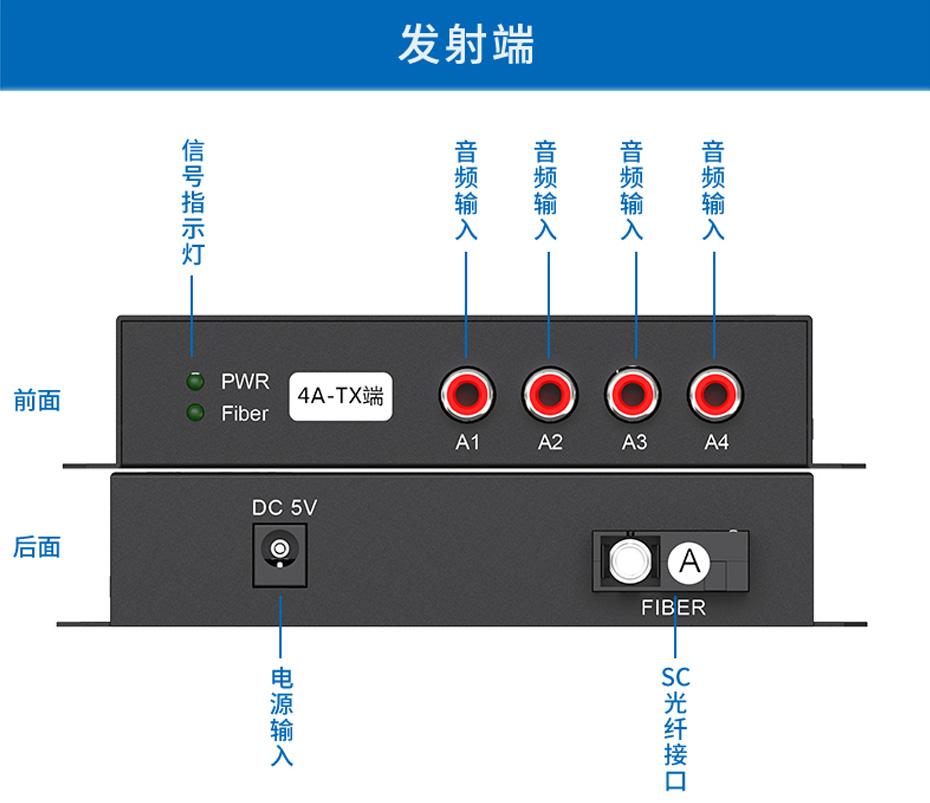 20千米4路单向音频光端机4ZA发射端接口说明