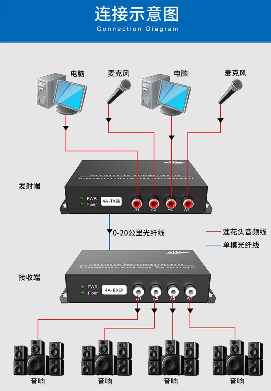 20千米4路单向音频光端机4ZA连接使用示意图