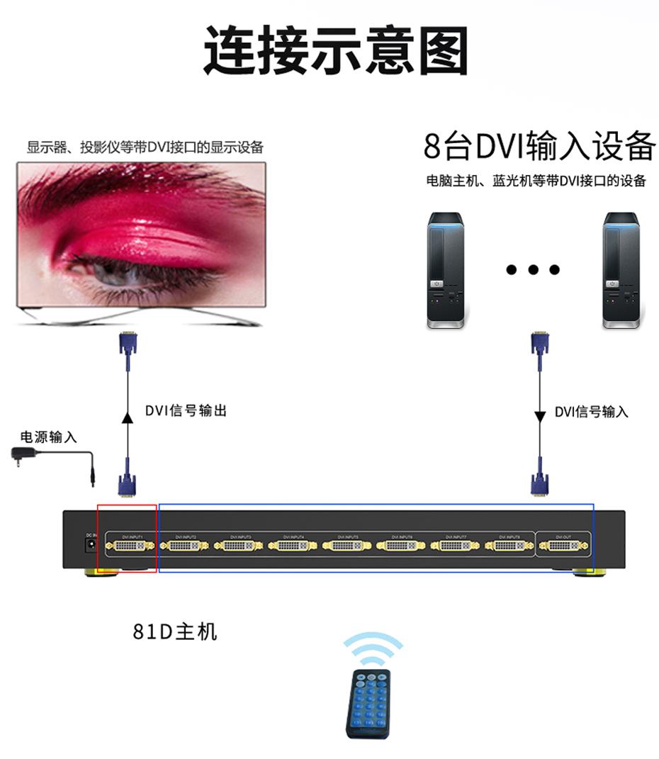 DVI切换器八进一出81D连接使用示意图