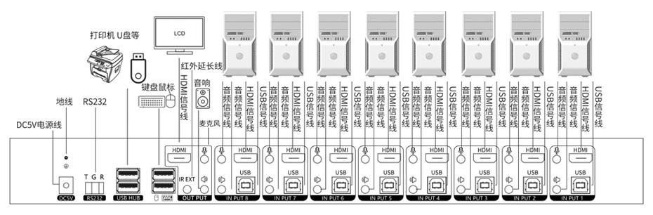 八进一出HDMI KVM切换器81H连接使用示意图