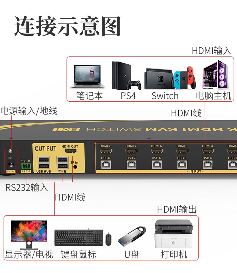 2021新款HDMI KVM切换器8进1出81HK连接使用示意图