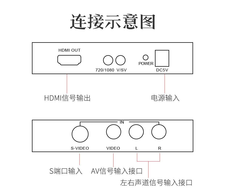 AV/S-Video转HDMI转换器AVH连接使用示意图