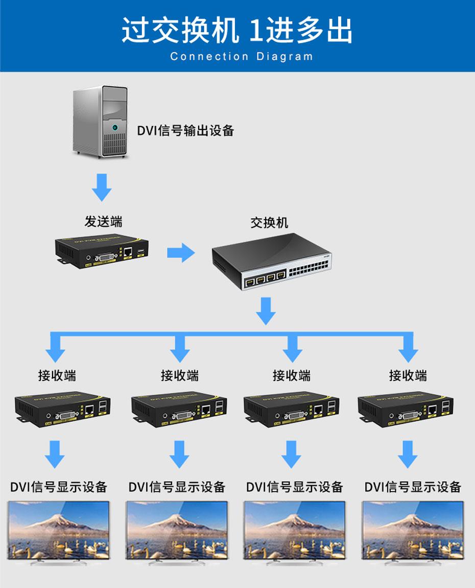 200米带音频DVI KVM单网线延长器DU200 过交换机1进多出连接使用示意图