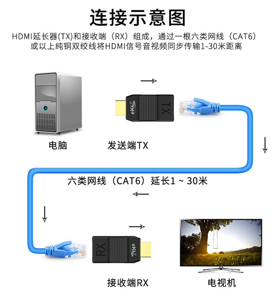 30米HDMI网线延长器EX01连接使用示意图
