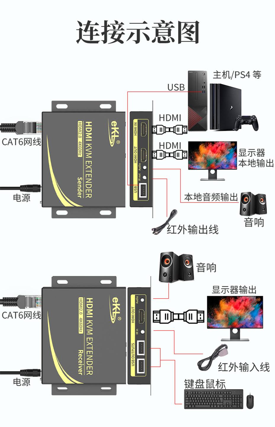 HDMI KVM网线延长器4K100米HCK100连接使用示意图