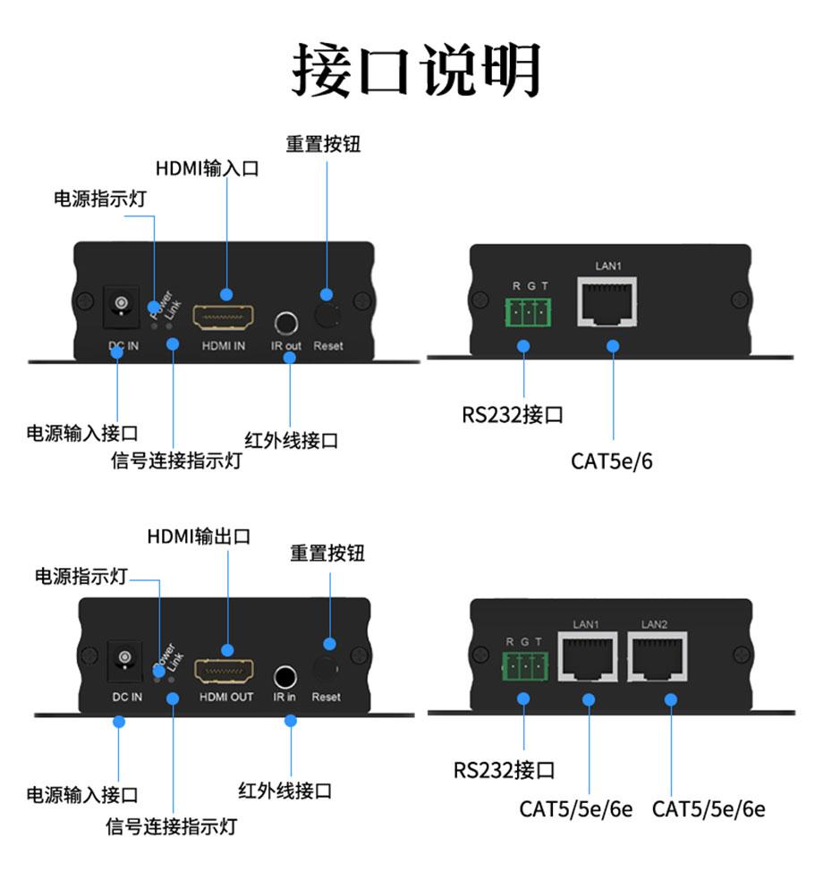 150米HDMI网络延长器1对多HE150接口介绍