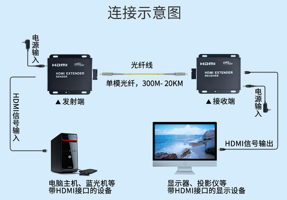 HDMI单模单芯光纤延长器HF01连接使用示意图