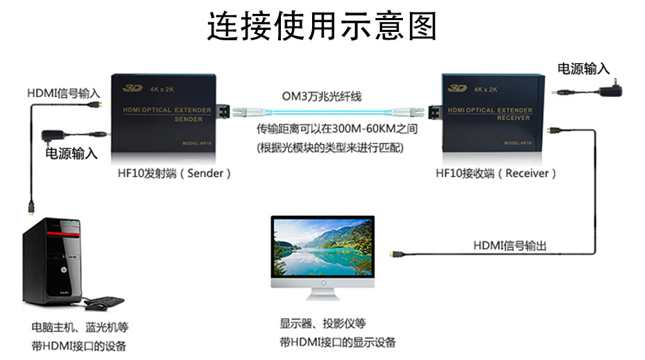 HDMI多模光纤延长器HF10连接使用示意图
