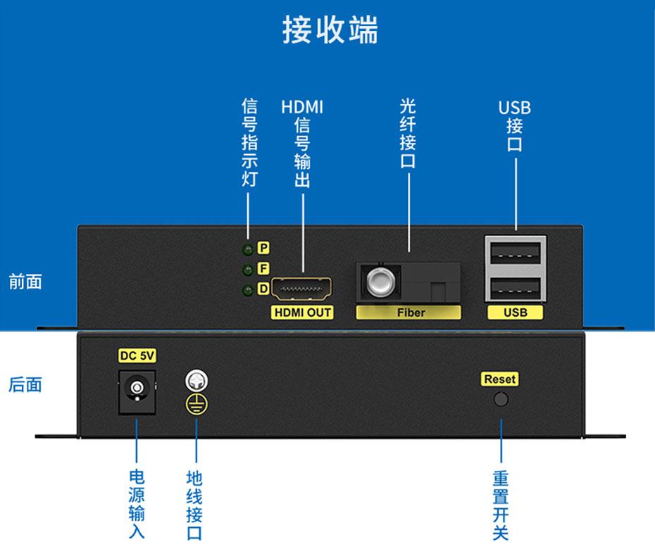20千米HDMI KVM光纤延长器HFKU200接收端接口说明