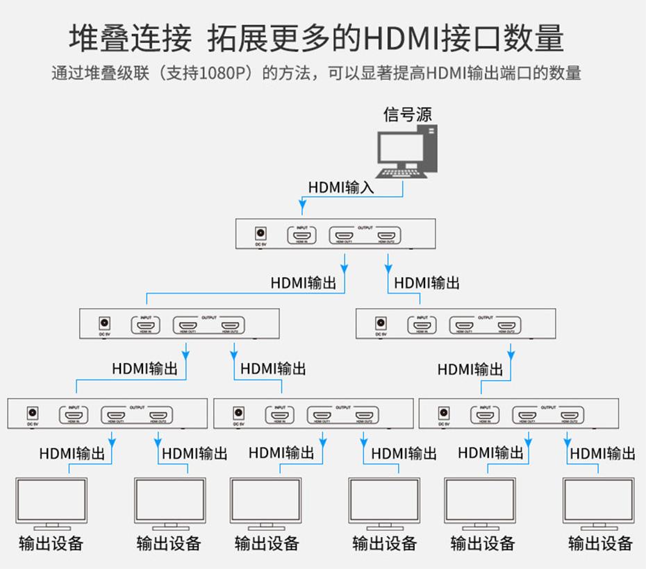 一进二出HDMI分配器HS102级联连接使用示意图