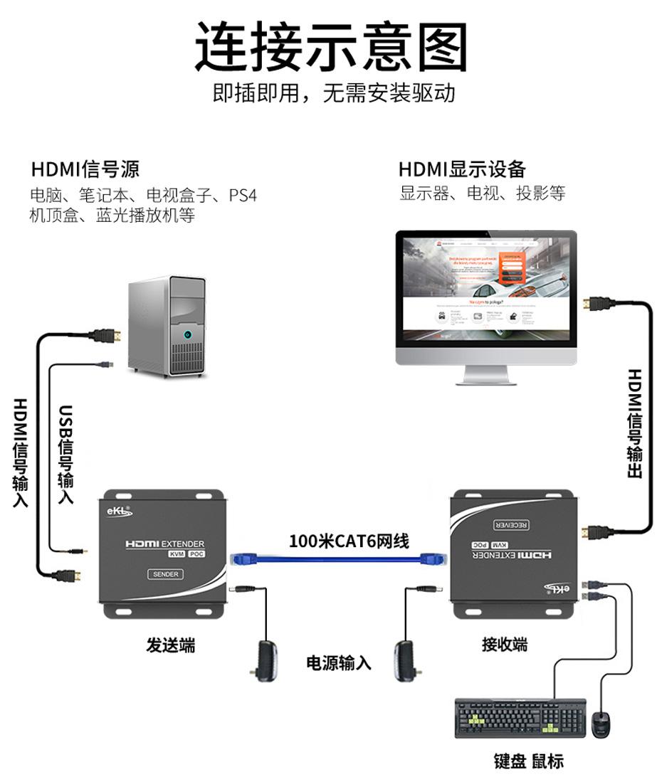 100米HDMI KVM网络延长器HU12连接使用示意图