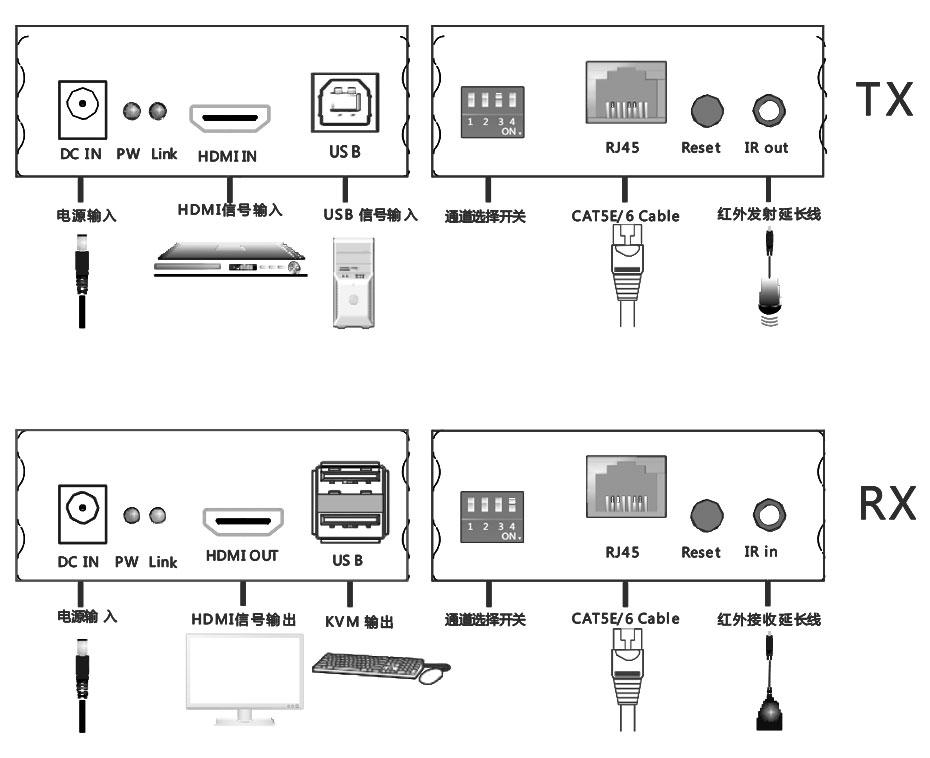 HDMI KVM单网线延长器HU150发射端和接收端接口