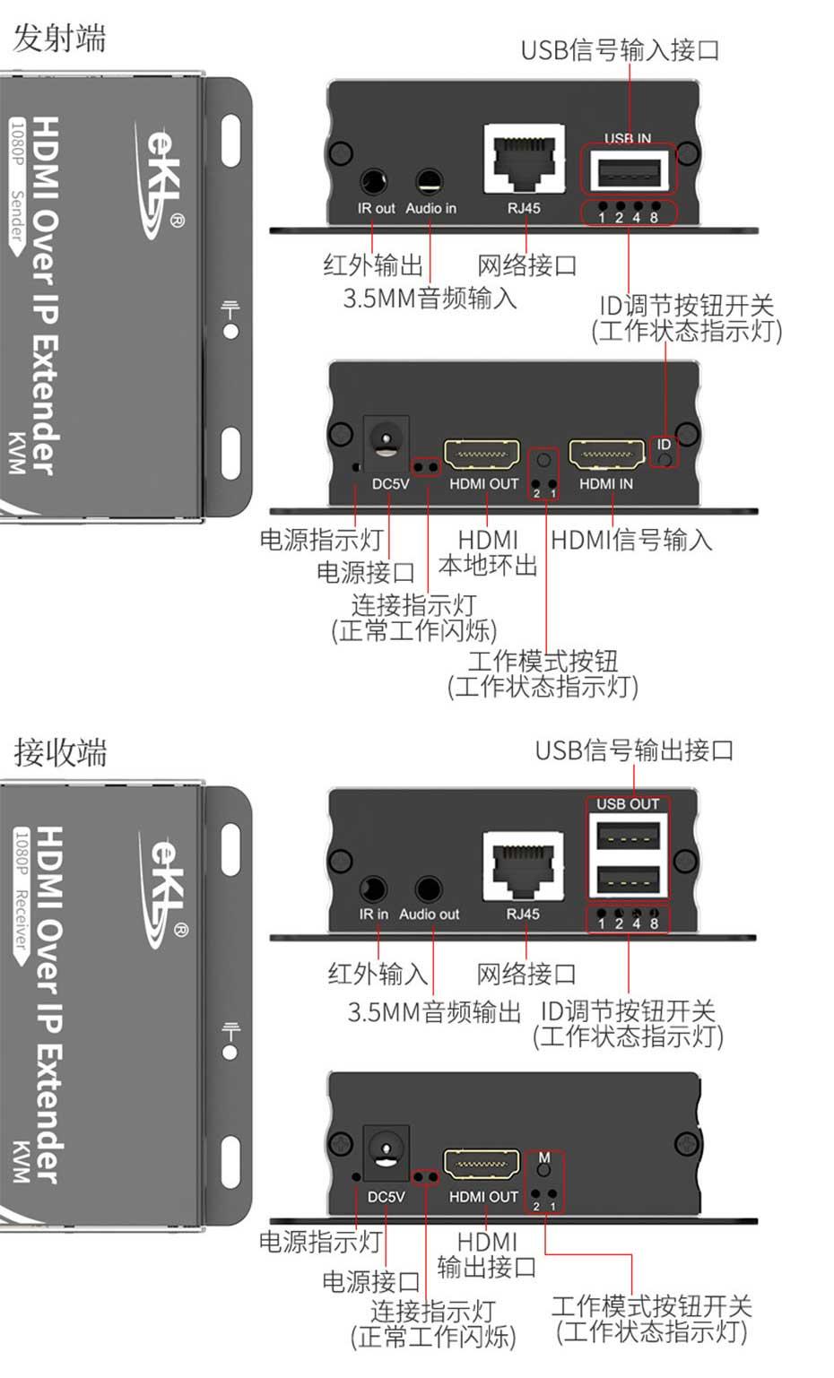 HDMI KVM单网线延长器2021新版HU150接口说明