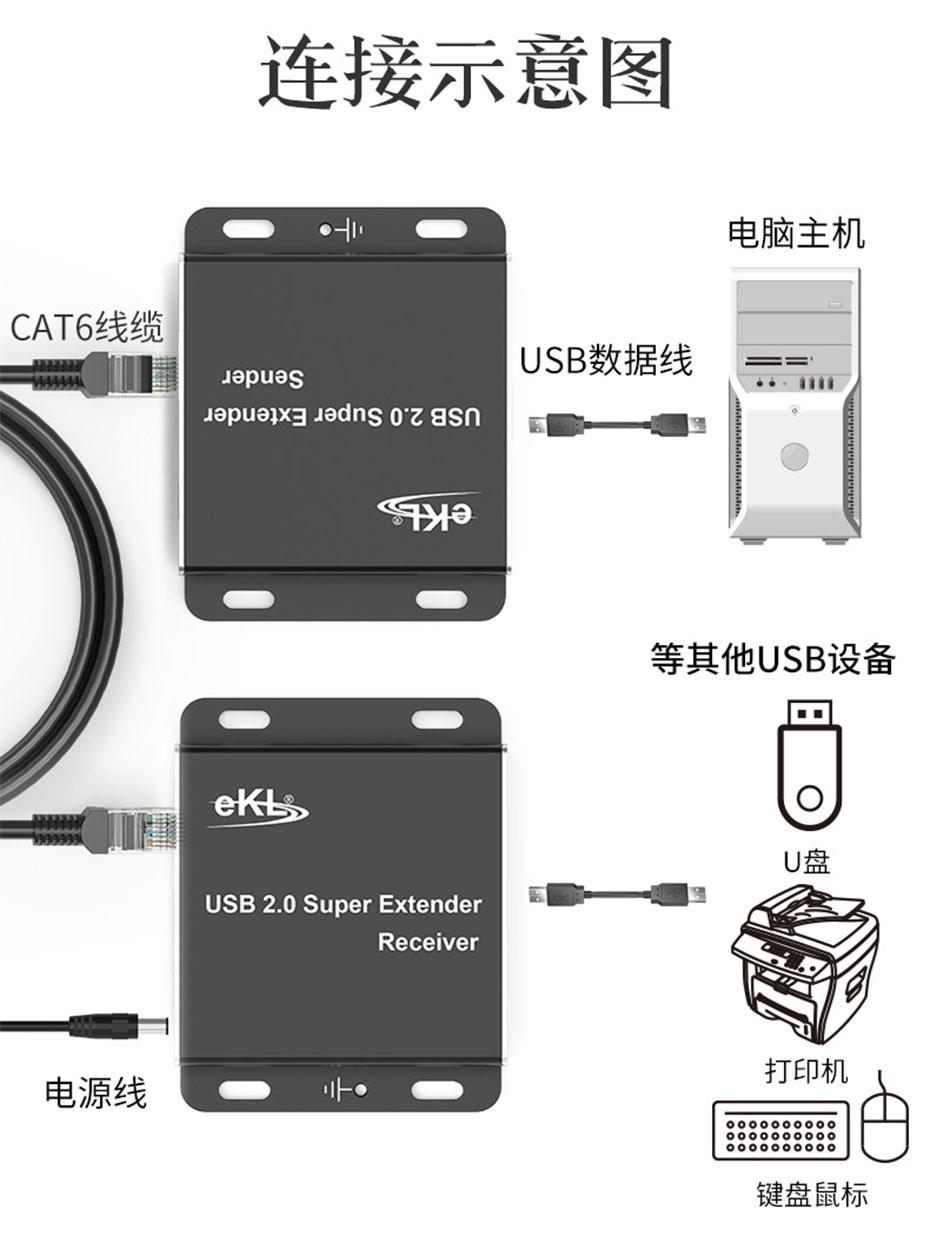 100米USB单网线延长分配器HUE连接使用示意图
