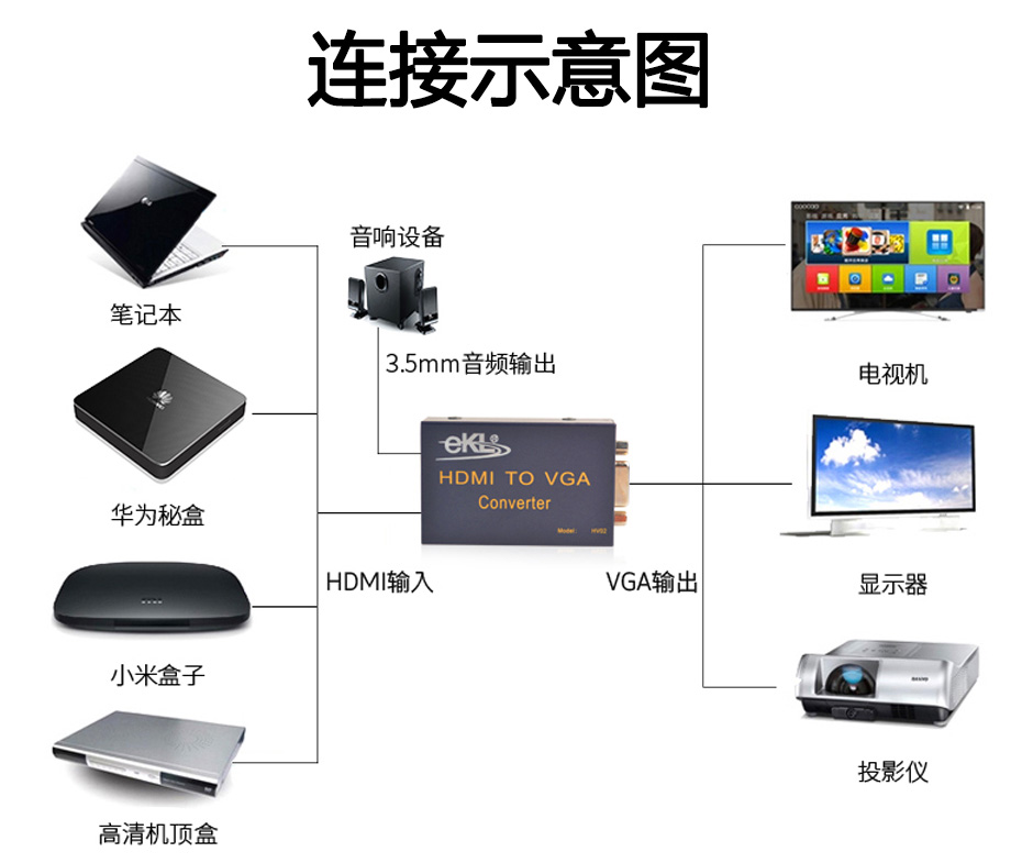 HDMI转VGA转换器带音频HV02连接使用示意图