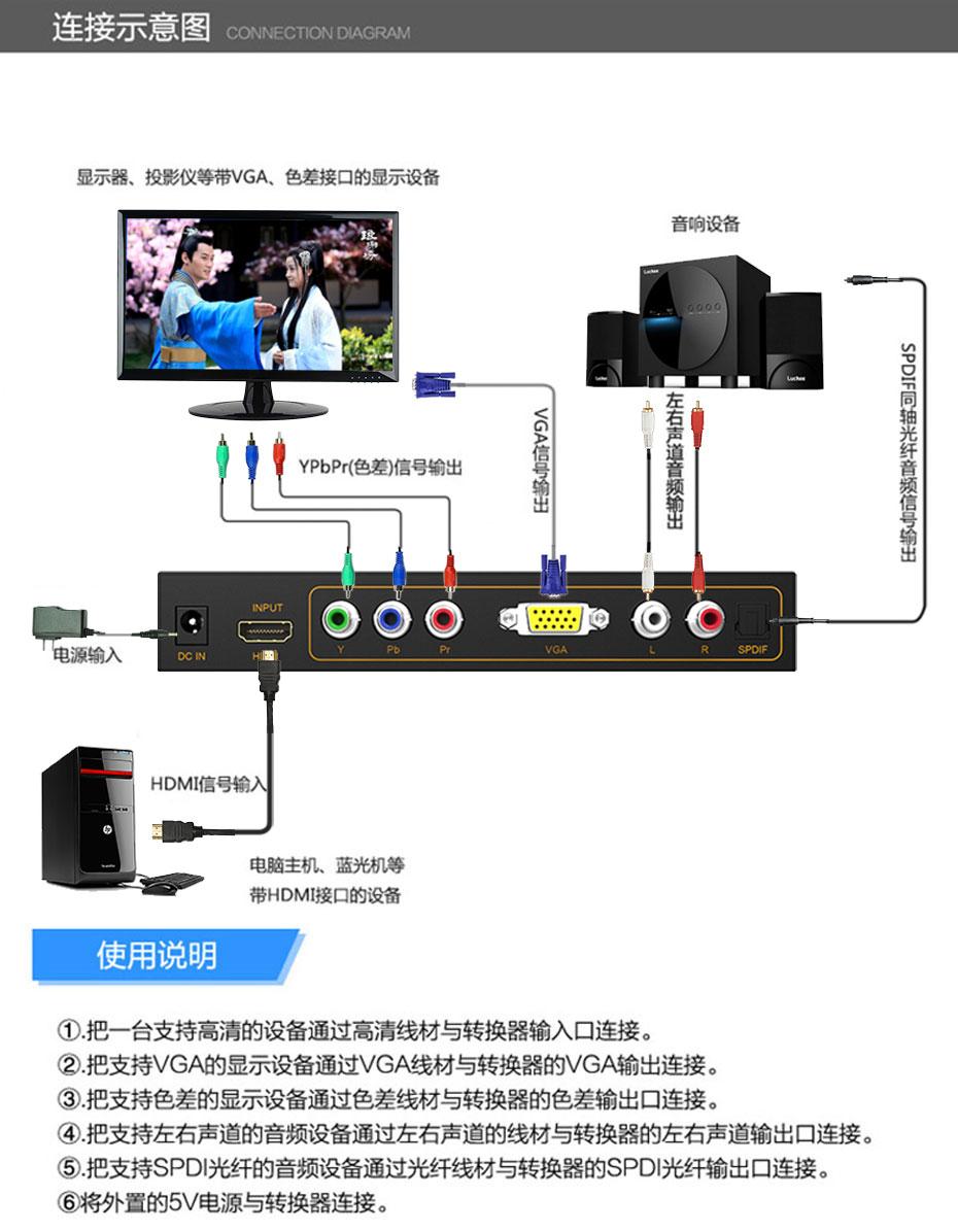 HDMI转色差分量YPbPr/VGA转换器HV接口说明