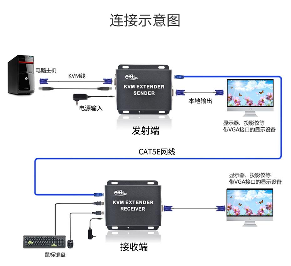 200米VGA KVM单网线延长器KU200连接使用示意图