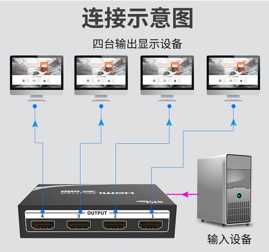 迷你1进4出HDMI分配器MiniHS104连接使用示意图