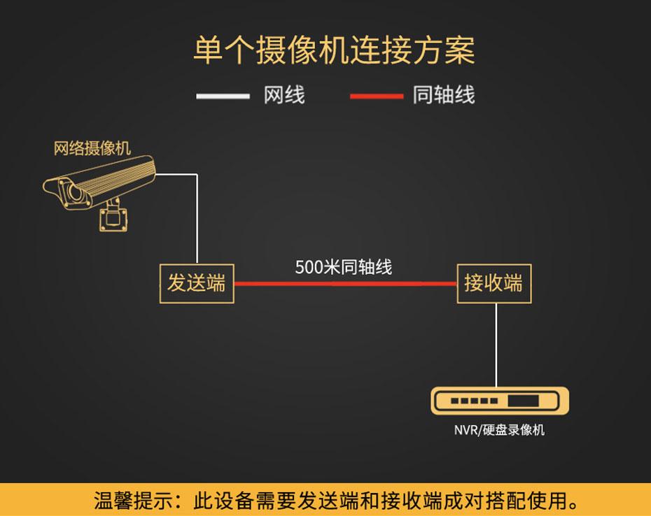 IP高清网络同轴传输器NCR200单个摄像机连接使用示意图