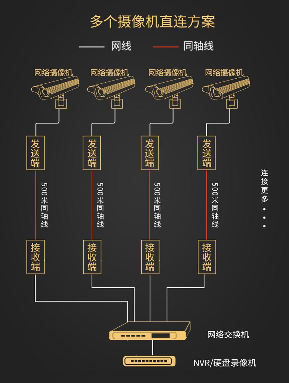 IP高清网络同轴传输器NCR200多个摄像机直连连接使用示意图