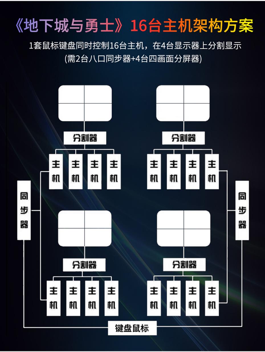 8口游戏同步器U308地下城与勇士16台主机架构方案