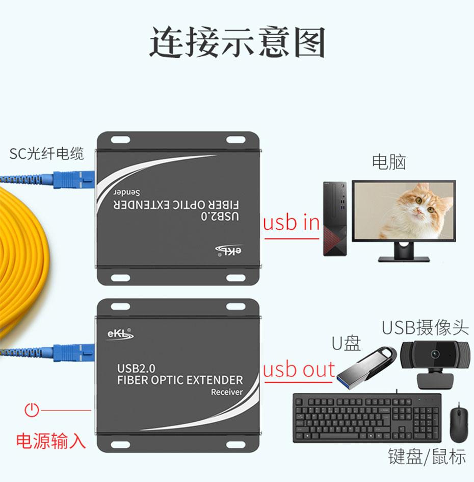 USB光纤延长器UF01连接使用示意图