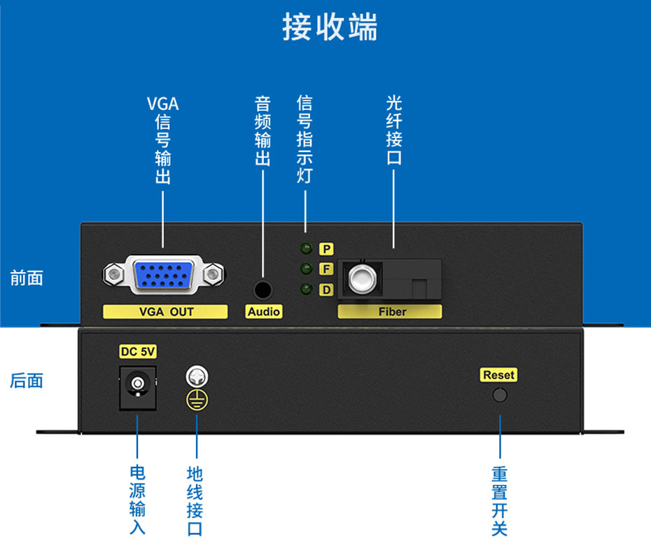 VGA光纤延长器VF200接收端接口说明