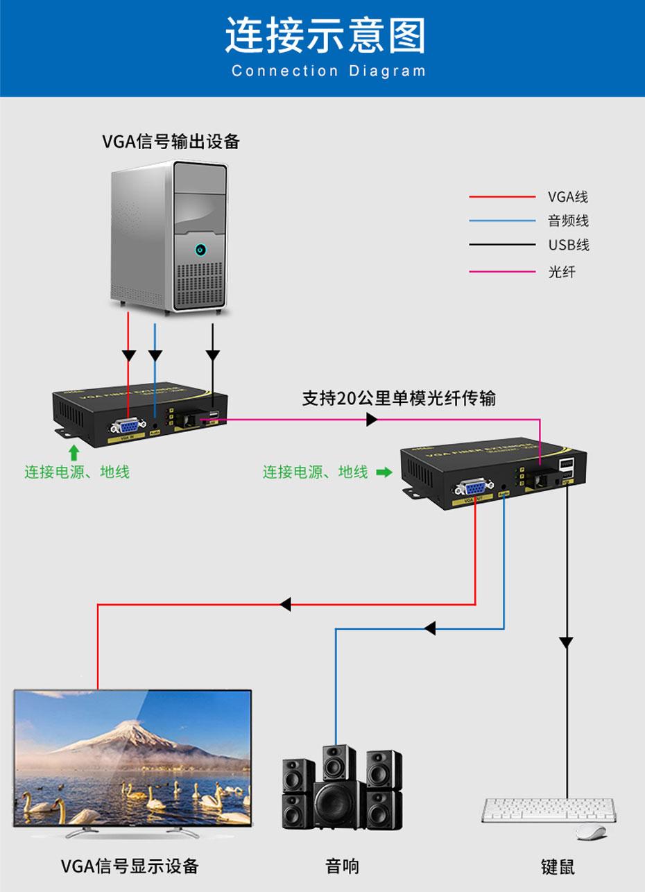 20千米VGA KVM光纤延长器VFKU200连接使用示意图