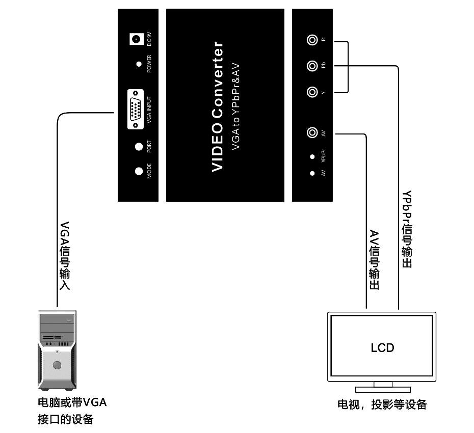 VGA转YPbPr(色差)/AV转换器VYA连接示意图
