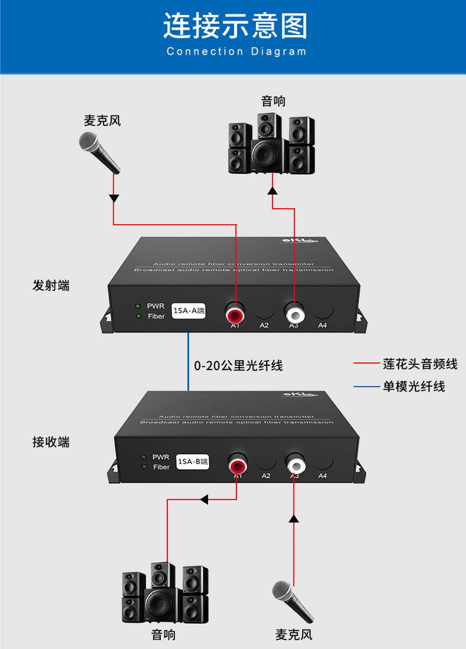 20千米一路双向音频光端机1SA连接使用示意图
