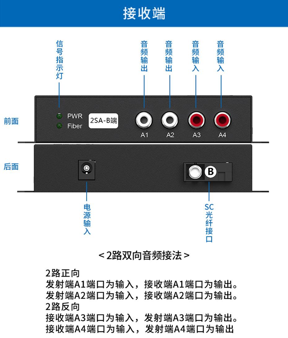 20千米2路双向音频光端机2SA接收端接口说明