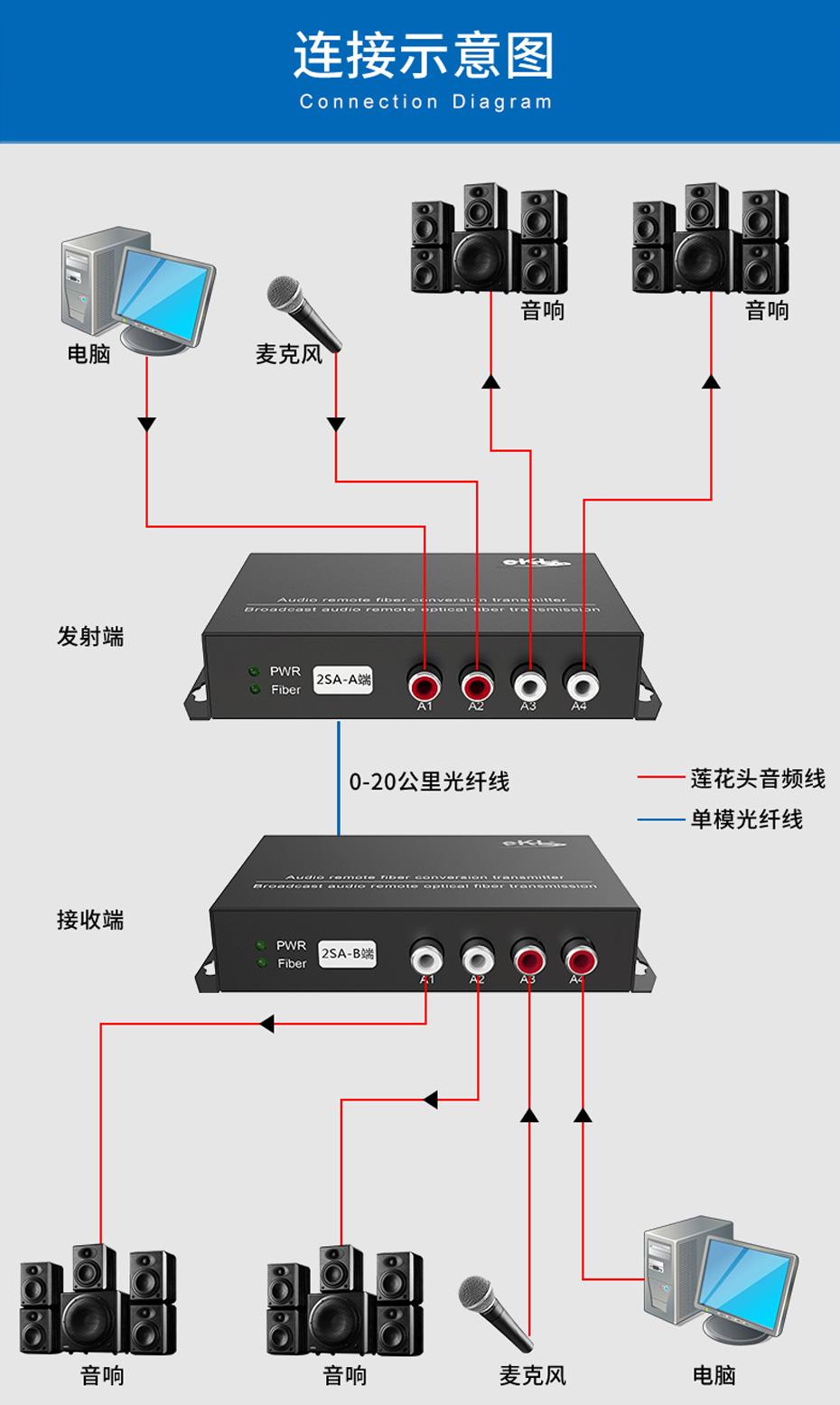 20千米2路双向音频光端机2SA连接使用示意图