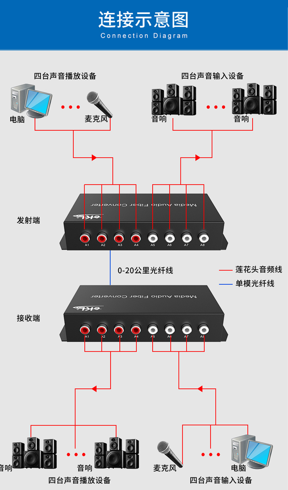 4路双向音频光端机4SA连接使用示意图