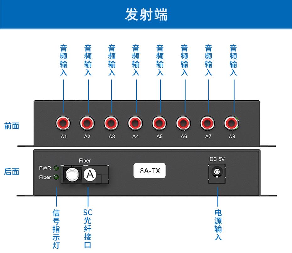 8路单向音频光端机8ZA接收端接口说明