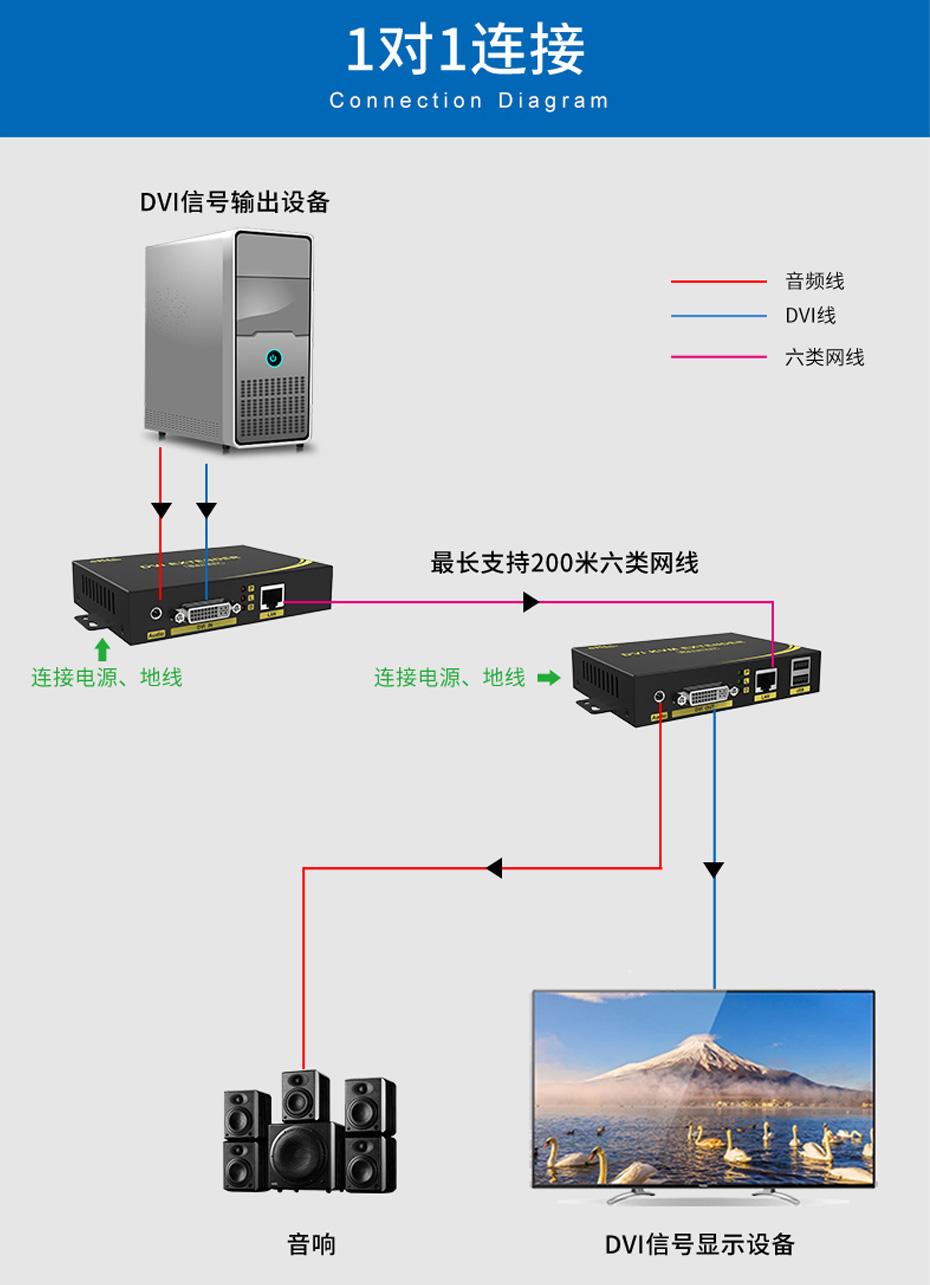 200米DVI单网线延长器DE200 1对1连接使用示意图