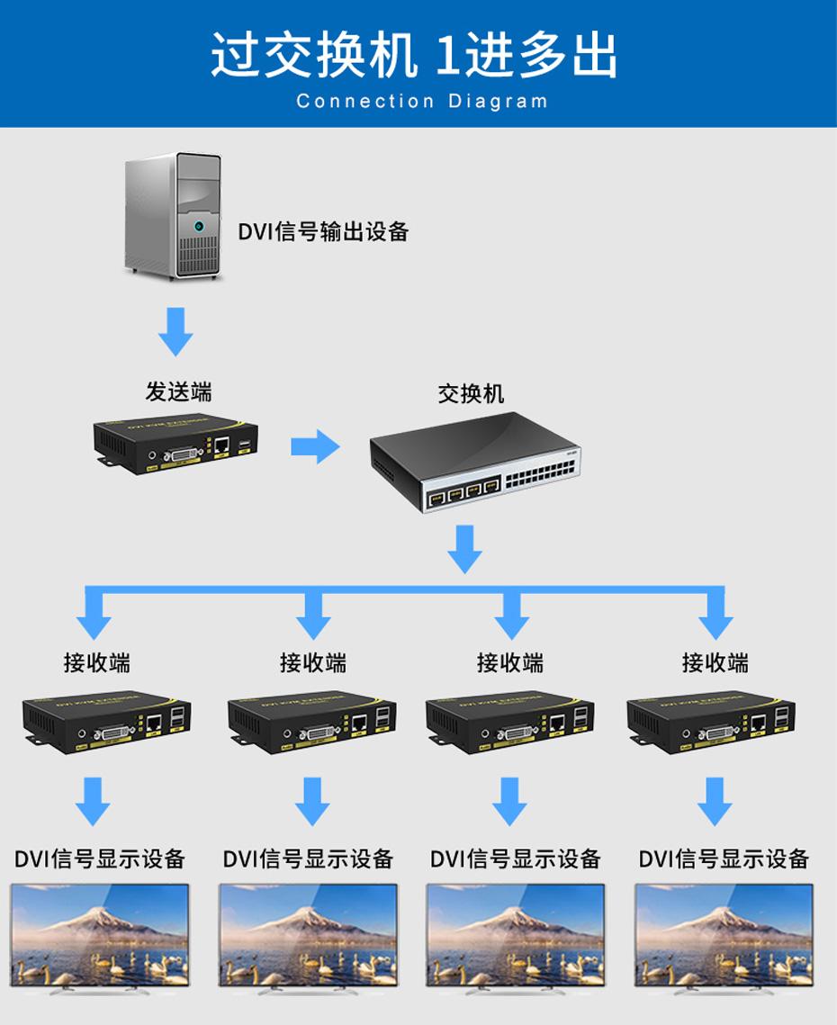 200米DVI单网线延长器DE200 1进多出 过交换机连接使用示意图