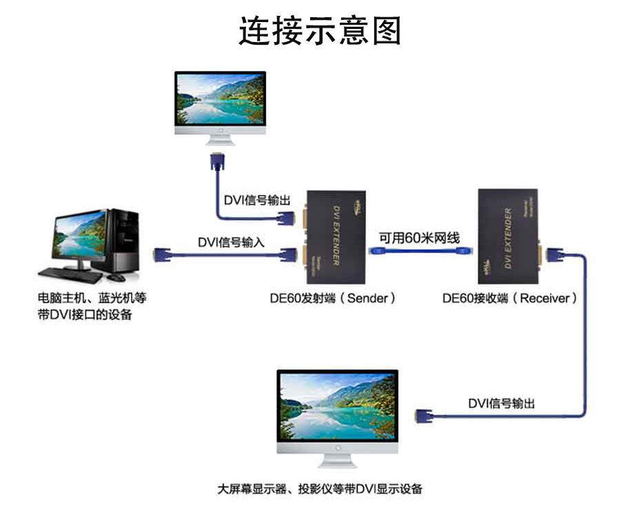 60米DVI延长器DE60连接使用示意图