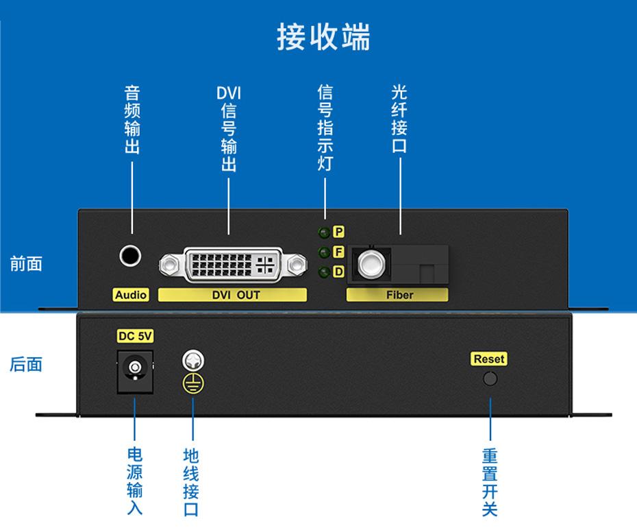 20千米DVI光纤延长器DF200接收端接口说明