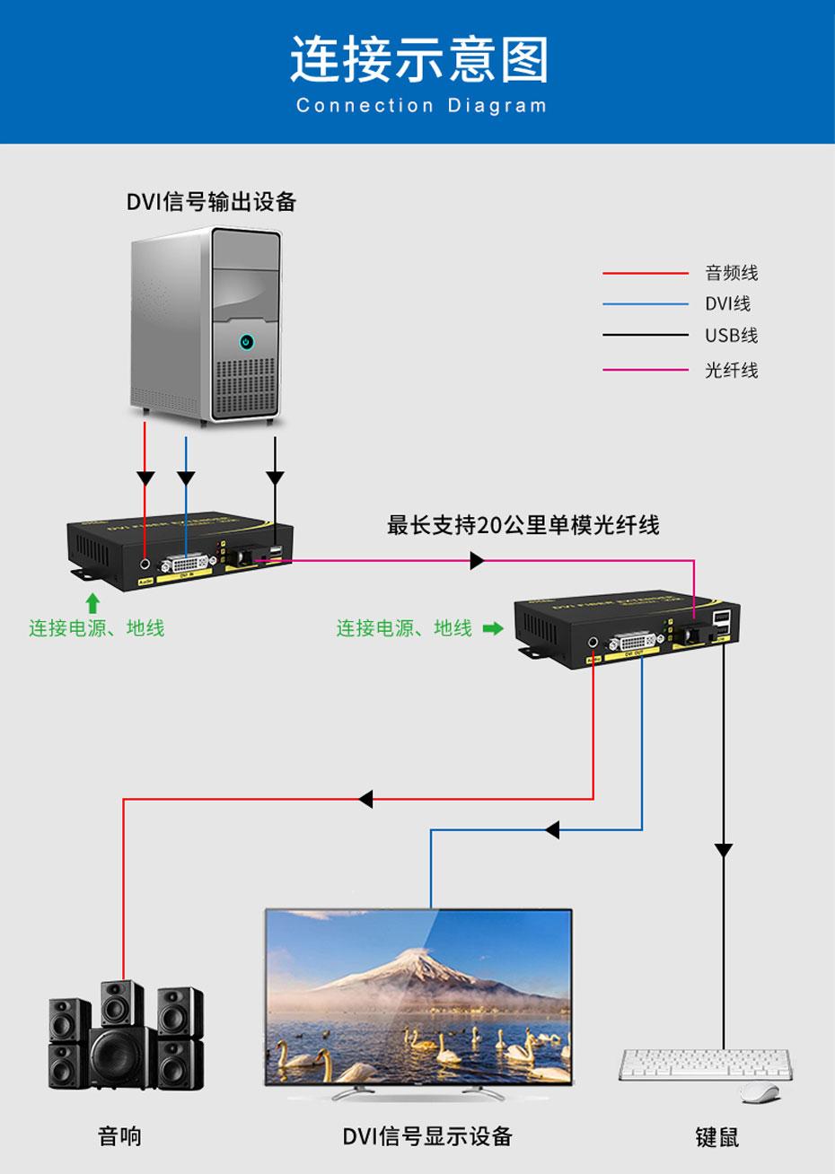 20千米DVI光端机DFKU200连接使用示意图
