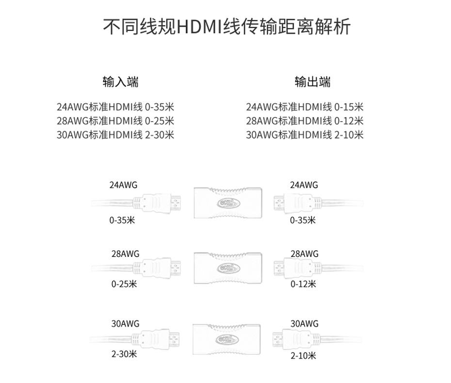 50米无源HDMI信号放大器HA02在不同的线材中有不同的延长距离