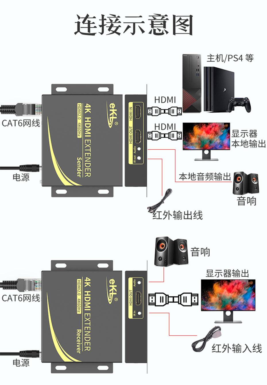 HDMI单网线延长器4K100米HC100连接使用示意图