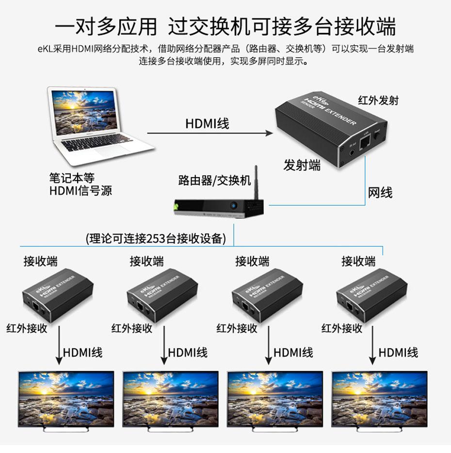 120米HDMI单网线延长器HE120一对多连接使用示意图